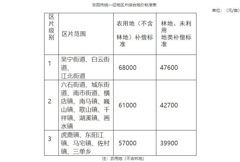 浙江省金华市东阳市区片综合地价标准(东政发〔2020〕27号)