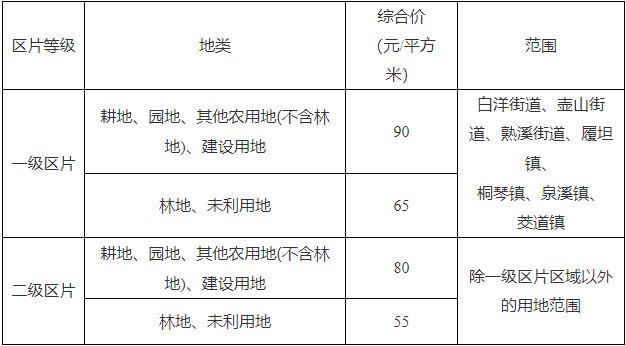浙江省金华市武义县区片综合地价标准(武政发〔2020〕61号)