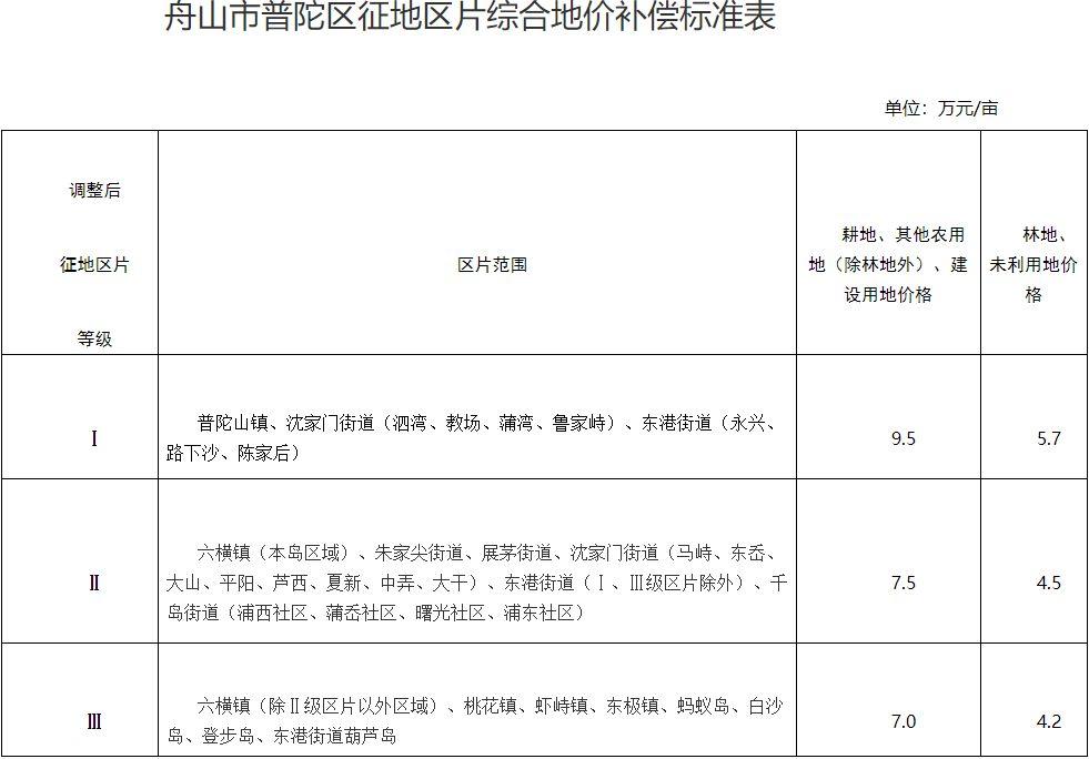 浙江省舟山市普陀区区片综合地价标准(舟普政办〔2020〕25号)