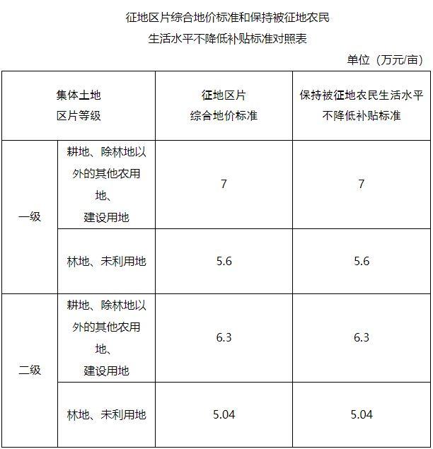 浙江省温州市乐清市区片综合地价标准(乐政发〔2020〕41号)