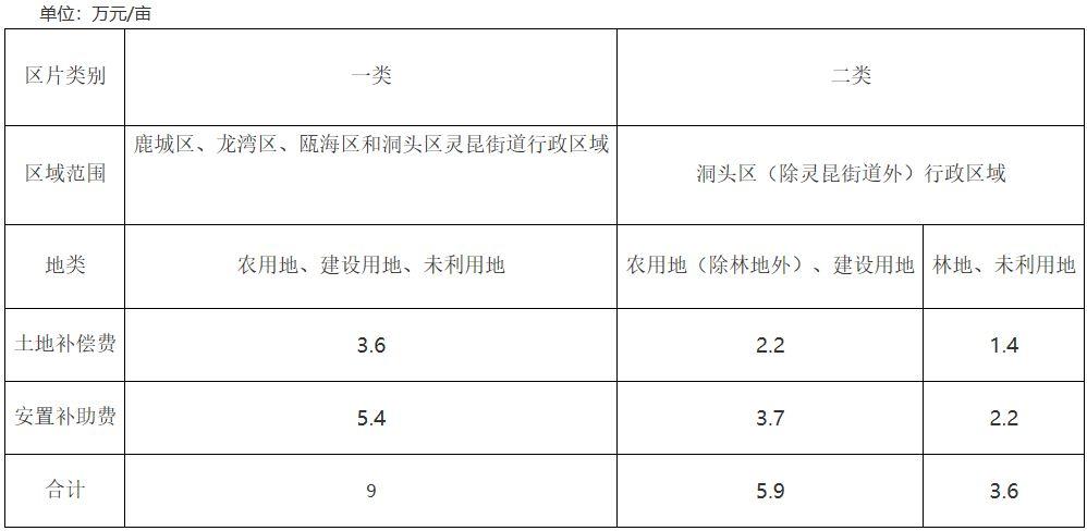 浙江省温州市征地区片综合地价标准〔2020〕18号