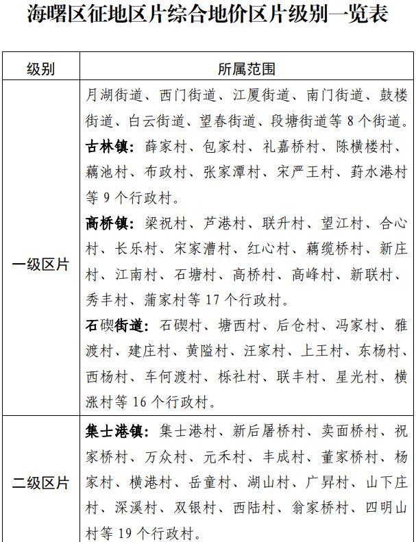 浙江省宁波市海曙区区片综合地价标准(海政发〔2020〕23号)