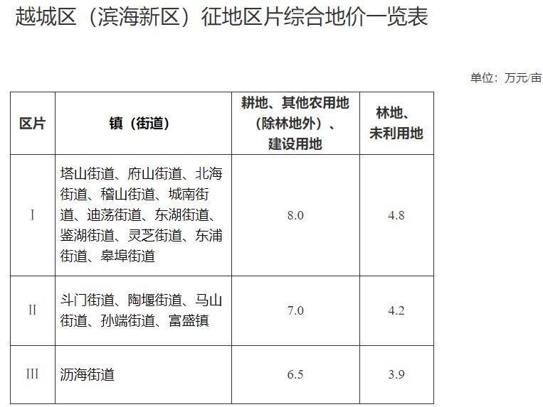 浙江省绍兴市越城区区片综合地价标准(越政发〔2020〕7号)