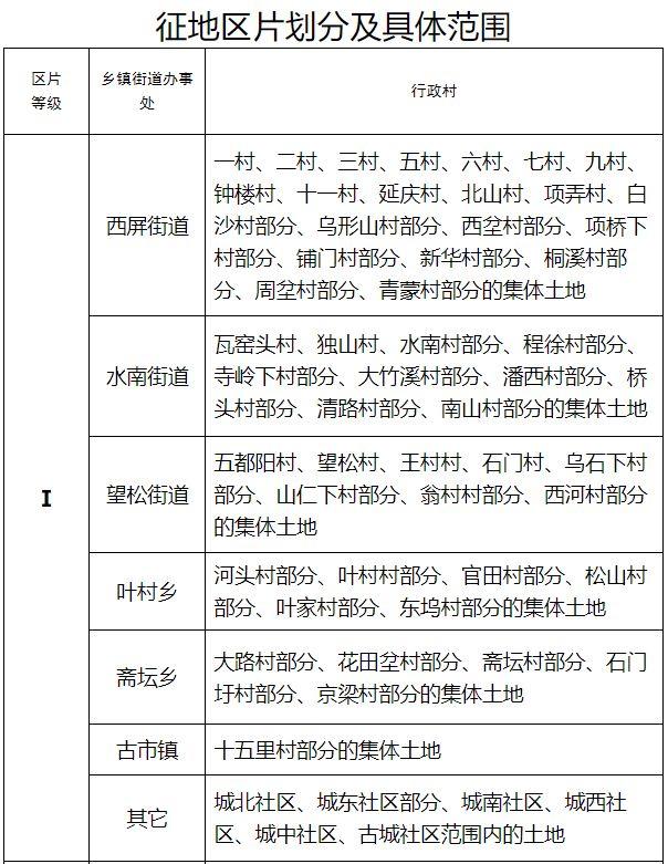浙江省丽水市松阳县征地区片综合地价标准 (松政办发〔2020〕31号)
