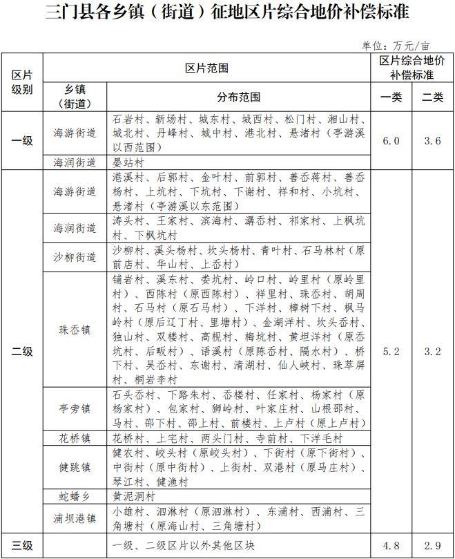 浙江省台州市三门县区片综合地价标准(三政规〔2020〕10号)