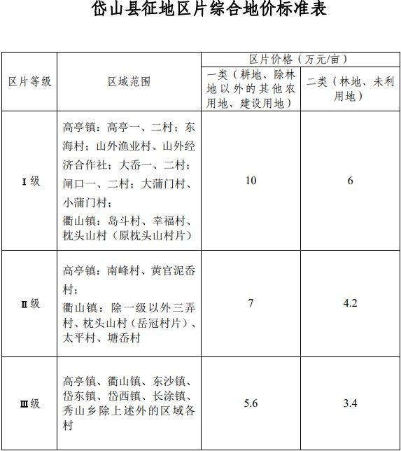 浙江省舟山市岱山县区片综合地价标准(岱政发〔2020〕14 号)