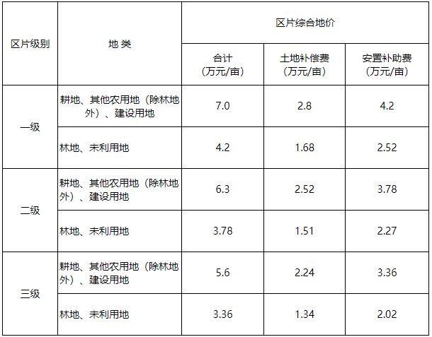 浙江省宁波市象山县区片综合地价 (象政发〔2021〕22号)