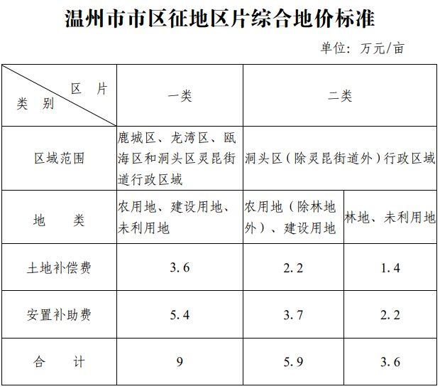 浙江省温州市市区征地区片综合地价标准(温政发〔2020〕18号)