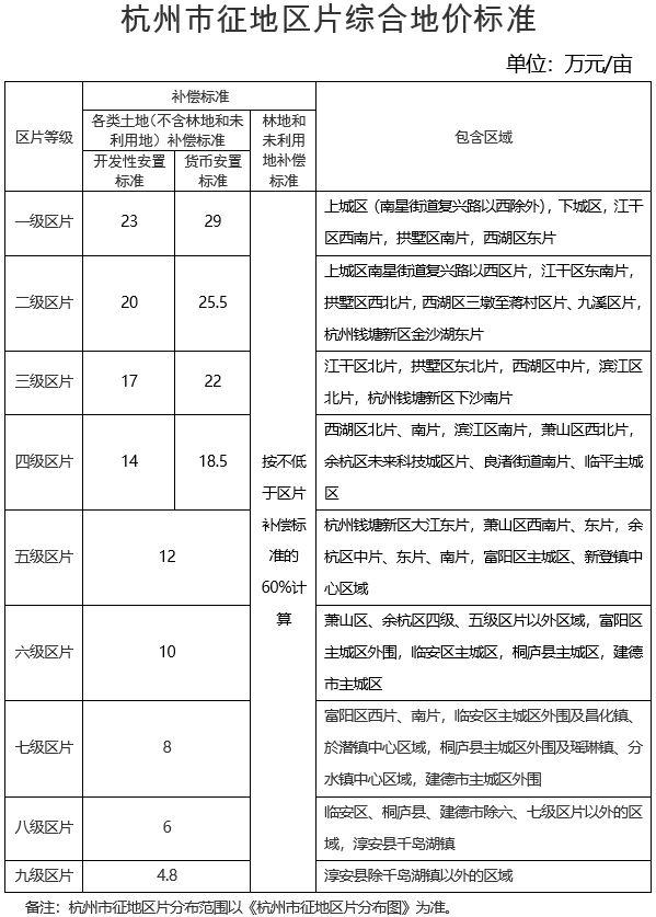 浙江省杭州市征地区片综合地价标准 杭政函〔2020〕70号