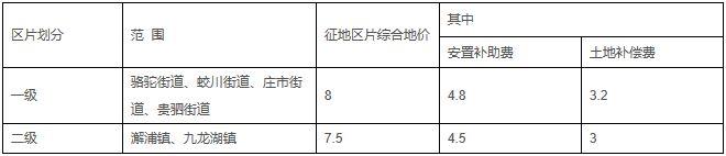 浙江省宁波市镇海区征地区片综合地价标准(镇政发〔2020〕21号)